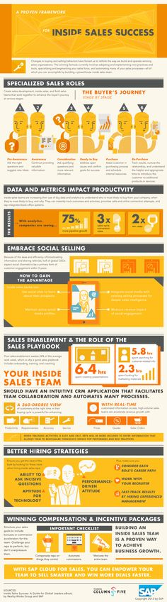 A Proven Framework for Inside Sales Success #infographic #Business #Sales #Marketing