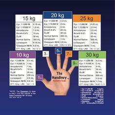 Método Handtevy para dosificación pediátrica en urgencias y emergencias