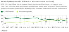 Gallup: Americans Put The Environment Over Economic Growth Again