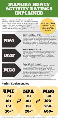 Manuka Honey Rating Infographic