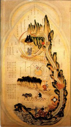inner alchemy progress of taoism. This is a map of a yogi's body: waist to crown.
