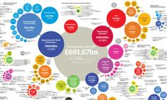 UK Government spending 2010-2011 (£691.67bn). See detailed PDF http://image.guardian.co.uk/sys-files/Guardian/documents/2011/11/08/Public_spending_2710.pdf for larger chart, and full article http://www.guardian.co.uk/news/datablog/2011/oct/26/government-spending-department-2010-11