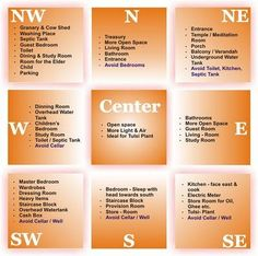Vastu Shastra for Residence... May be worth looking into