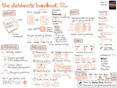 A visual summary of the Sketchnote Handbook - a great book to help you get started in visual notetaking