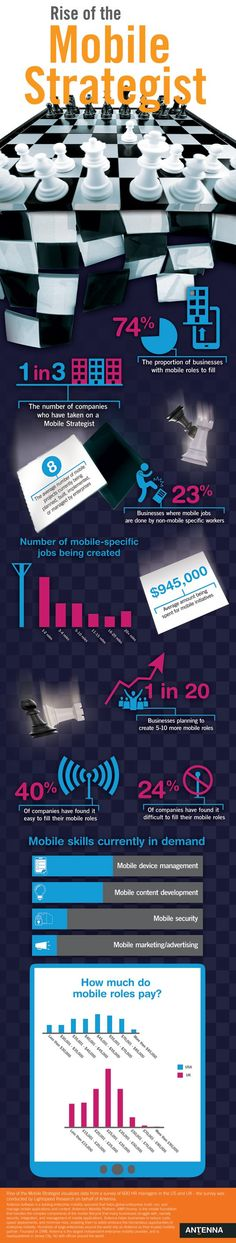 As mobile becomes an increasingly important part of marketing, this infographic from Antenna Software focuses on the rise of 'mobile' specific job roles, which is particularly timely as 2 out of 5 people are thought to look for a new job in January.