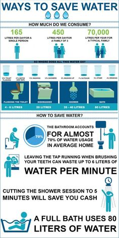 How to save Water?