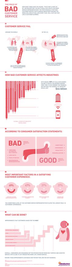 The Price of Bad Customer Service: most important factors in satisfying customer experience #customersatisfaction