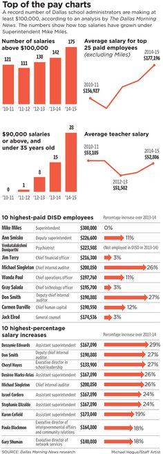 Record number of Dallas ISD administrators make more than $100,000, analysis shows | Dallas Morning News