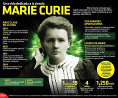 Marie Curie, una vida dedicada a la ciencia - Investigación y Desarrollo
