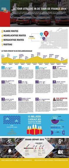 #infographic - #TDF2014 - Tour de France - Utrecht - MXDmedia