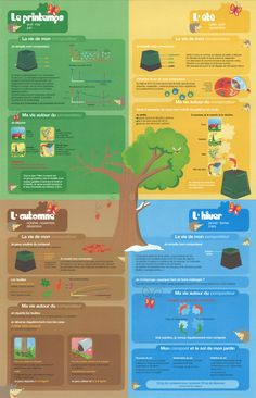 Seasonal composting calendar Source by Garden Compost, Vegetable Garden, Organic Gardening, Gardening Tips, Diy Jardim, Supermarket, Potager Bio, Green Garden, Green Life