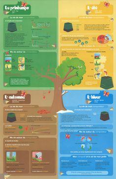 Calendrier saisonnier du compostage