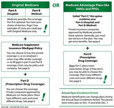Medicare options for Seniors Age 65+ http://www.todaysmedicarebenefits.com