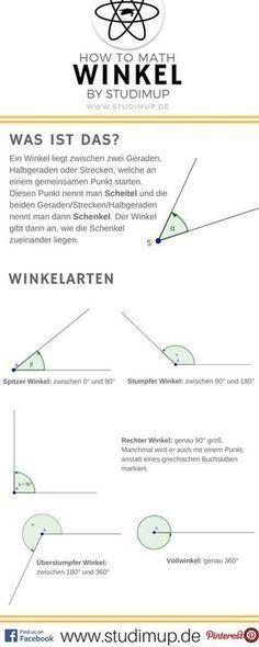 Mathe Spickzettel zum Thema Winkel. Mit allen Winkel Arten, wie rechter Winkel, Überstumpfer, Spitzer usw.