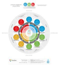 Customer Engagement Lifecycle (CEL) – Tenfore – Digital Marketing Professionals