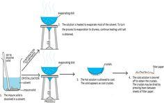 Experimental Design            Volumes of Liquids     S I unit : cubic metre (m 3 )  Large volume measurement: decimetres (dm 3 )   1 dm...