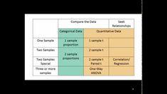 Choosing a Statistical Test