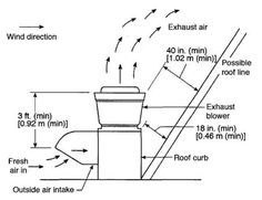 Type 1 Hood Commercial Kitchen Duct Size Google Search Hood And Equipment Pinterest