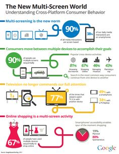 The New Multi-Screen World:   Understanding Cross-Platform Consumer Behavior .. full article: http://www.slideshare.net/smobile/the-new-multiscreen-world-by-google-14128722