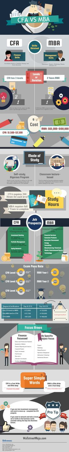 CFA vs MBA – Which is Better? I am taking the liberty to assume that if you are reading this article on CFA vs MBA.
