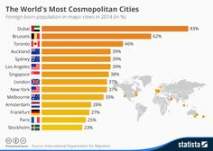 The World's Most Cosmopolitan Cities! 83 percent of people living in Dubai were born in other countries. Have you been to one of these cities? Tell us in the comments. World Data, World Cities, Auckland, Stockholm, Teaching Government, Amsterdam, Melbourne, Toronto, Living In Dubai