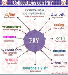 "Collocations com ""Pay"". English Verbs, English Vocabulary Words, Learn English Words, English Phrases, Grammar And Vocabulary, English Writing, English Study, English Lessons, English Grammar"