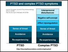 The Relationship Between PTSD and Personality Disorders