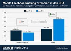Diese Grafik zeigt den anhaltenden Trend zur mobilen #Facebook-Nutzung am Beispiel der USA. #statista #infografik