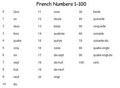 French Numbers 1-100 - Learn French