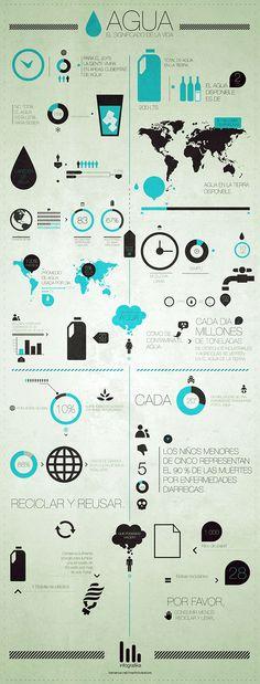 AGUA / Poster & digital Infographic on Behance. En esta infografía los elementos icónicos son los protagonistas