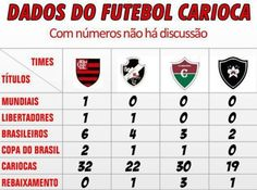 Flamengo, vasco, Fluminense e botafogo. Veja qual é o melhor.