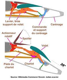 Volet de Courbure A320