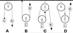 levers and pulley game - Google Search