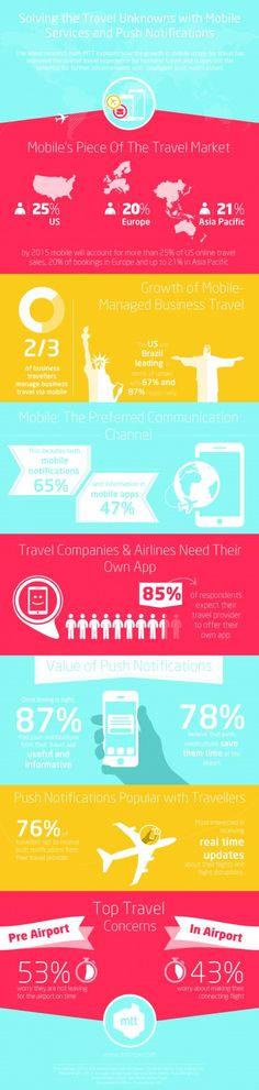 Solving the Travel Unknowns with #Mobile