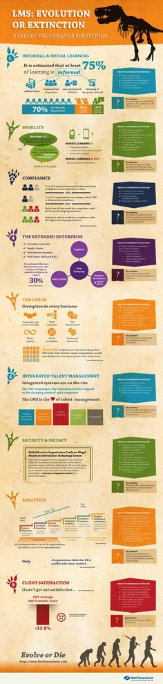 LMS Evolution or Extinction Infographic - http://elearninginfographics.com/lms-evolution-extinction-infographic/