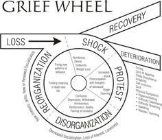 The grief wheel. Steps people go through after a tragedy. The grief wheel. Steps people go through after a tragedy. Writing Resources, Writing Help, Writing Tips, Writing Prompts, Grief Counseling, School Counseling, Coaching, Guter Rat, Stress