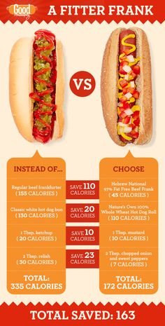 One Hot Dog, Hold the Guilt This cookout fave doesn't have to be a diet wrecker. Choose a lighter dog, bun, and fixings — and you can even have dessert.  Healthy Hot Dog Toppings How to Make a Healthier Hot Dog Good Housekeeping