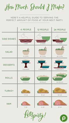 Recipes & Planning No matter how large or small your holiday, Christmas, or New Year's Eve celebrations are, you'll always know how much to serve your friends and family with this helpful guide to sid Hosting Thanksgiving, Thanksgiving Recipes, Holiday Recipes, Holiday Desserts, Thanksgiving Menu Planner, Traditional Thanksgiving Food List, Easy Thanksgiving Dinner, Thanksgiving Cupcakes, Thanksgiving Traditions