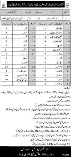 Punjab Information Technology Jobs 2021 For Data Process Assistant