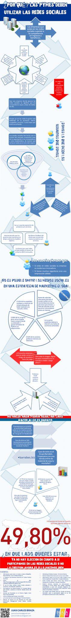 #infografía ¿Por qué las #Pymes deben utilizar las redes sociales? #empresas2.0