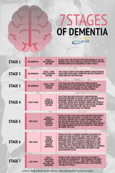 Seven Stages of Dementia – Walkin Lab – Trend Medical Stages Of Dementia, Dementia Symptoms, Dementia Care, Alzheimer's And Dementia, Lewy Body Dementia Stages, Early Onset Dementia, Dementia Facts, Dementia Types, Chronic Pain