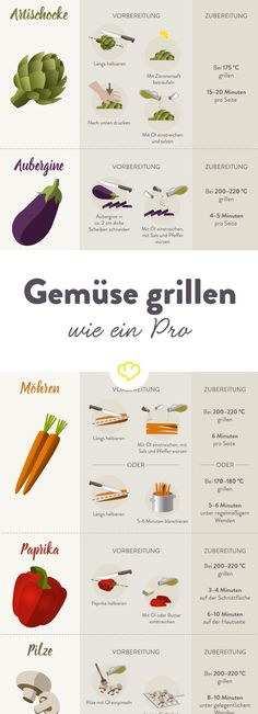 Gemüse grillen – so grillst du jede Gemüsesorte wie ein Pro This year, not only meat and fish on the grid, but lots of vegetables! What you need to pay attention to and how to grill it perfectly, you can read here. Raw Food Recipes, Vegetarian Recipes, Cooking Recipes, Healthy Recipes, Grilled Fruit, Grilled Vegetables, Bento, Grill Party, Sprout Recipes