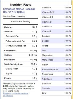 Here is the nutritional label from Molson Canadian, a 100% Canadian beer originating from Vancouver, BC. This beverage has about half the calories, sodium, and carbohydrates; hardly any fibre or protein; and no fats, sugar, or any vitamins or minerals. Compared to the Umqombothi food label, it appears quite empty! Canadian Beer, Food Labels, Foods To Eat, Saturated Fat, Serving Size, Vitamin E, Beverage, Vancouver, Empty