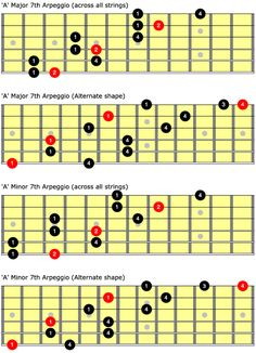 Visualizing your own scales