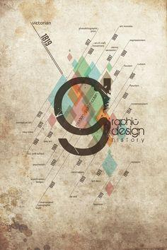 Graphic Design History Timeline Poster | Designer: Vincent Hadi Wijaya | Image 1 of 3