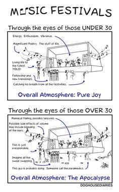 Music Festivals infographic. Pretty funny stuff right here. #laughs #dancefestopia