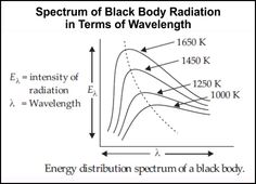 Energy Distribution Spectrum of Black Body - Physics important topics.