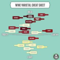 Know the Tastes of Different Wines.