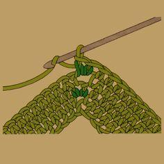 Ecken beim Häkeln.  Ecken oder Spitzen (z. B. an Jackenrändern, Kragen, Ponchos, Decken usw.) lassen sich sehr leicht einarbeiten. Es gibt dazu viele Arten des Zunehmens, die gebräuchlichsten werden hier erklärt.  Welche Eckenbildung man anwendet, hängt vor allem davon ab, wie spitz oder flach eine Ecke werden soll und in welchem Muster sie gearbeitet wird. Es lohnt sich daher, vor Beginn einer größeren Arbeit zunächst eine kleine Probe…