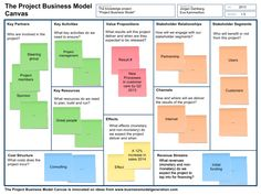 The Project Business Model – Achieving Business Outcome With Enterprise Architecture Change Management, Business Management, Business Planning, Business Tips, Business Model Template, Business Architecture, Enterprise Architecture, Business Model Canvas, Business Analyst